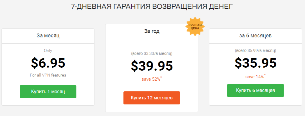 Тарифы Private Internet Access
